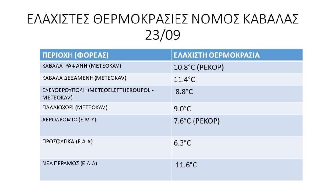 meteokavgr-Ελάχιστες-θερμοκρασίες-στο-Ν.Καβάλας